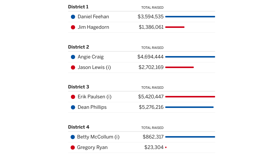 Screenshot of Minnesota campaign finance in key races