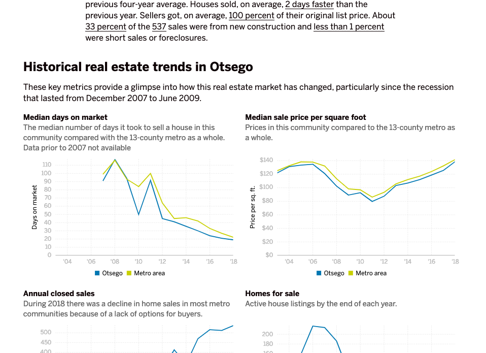 Screenshot of Housing markets in the Twin Cities